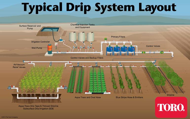 Aquatraxx 10 Mil Drip Tape Irrigation Is The Best For Drip